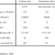 Material Properties Of Carbon Steel Aluminium And Stainless