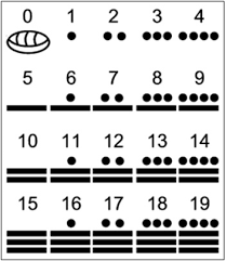 Mayan Number Chart Sun Earth Days 2013 Articles