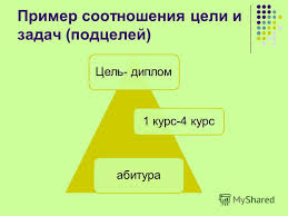 Презентация на тему Функции методы и формы государственного  4 Пример соотношения цели и задач подцелей Цель диплом 1 курс 4 курс абитура