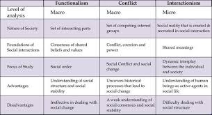 Big Three Perspectives Compare Contrast Sociology Theory
