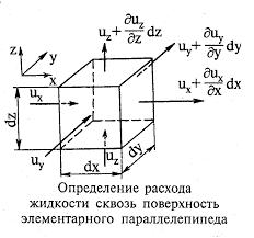 Лекция Уравнение неразрывности и атмосферные движения Представив контрольный объем в виде куба с помощью рисунка можно понять как разность расходов через противоположные грани куба