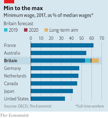 Minimum Wage Australia Chart How High Can Britains Minimum Wage Go Towards A Tipping