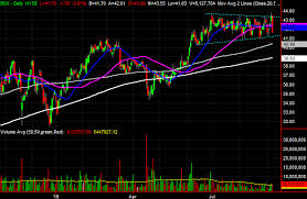 Boston Scientific Stock Chart 3 Big Stock Charts For Tuesday Boston Scientific Gm And