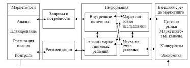 Реферат Информационное обеспечение маркетинговой деятельности системы анализа маркетинговой информации