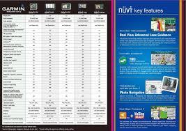Gps Comparison Chart Garmin Gps Nuvi 1250 1460 1350 765 255w Comparison Chart