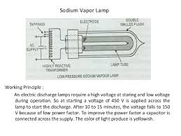 hpmv lamp wiring diagram hpmv image wiring diagram electrical lamps and their types on hpmv lamp wiring diagram