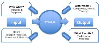 Iso 9001 Processes Procedures And Work Instructions 9000