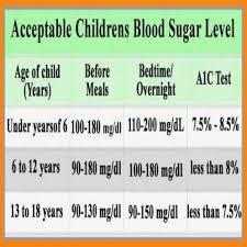 Gestational Diabetes Blood Sugar Range Chart Gestational Diabetes Blood Sugar Range Chart Sugar Level