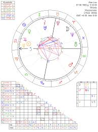 Leo Birth Chart Alan Leo Astrology Chart