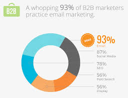 Email Statistics To Help You Market Like a Champ In 2017 | Hiver Blog