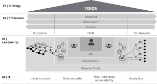 The Supply Chain Management Leadership Model Supply Chain