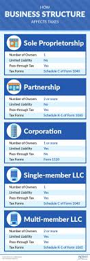 Business Entity Tax Basics How Business Structure Affects