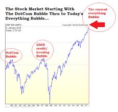 Stocks Today Chart Chart Stock Market Dotcom Bubble 2008 Credit Bubble