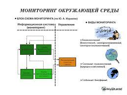Презентация на тему Мониторинг окружающей среды Урок экологии  Важно что мониторинг не включает управление регулирование качеством среды Однако очевидно что для организации управления качеством окружающей среды