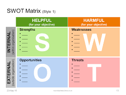 Swot Analysis Templates Swot Analysis Template Swot