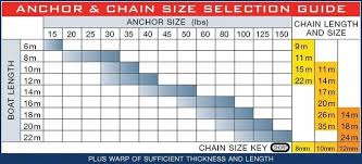 Anchor Chain Size Chart Danforth Anchor Size Guide 2019