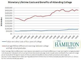 regardless of the cost college still matters the hamilton project the value and cost of a college degree