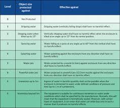 Ip Water Resistance Chart Clear Com Partyline Digital Matrix Ip And Wireless Intercoms