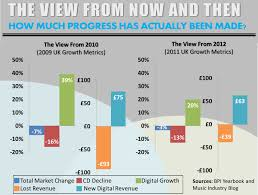 Amazon Cd Sales Chart Uk Music Sales Music Industry Blog