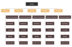 Divisional Org Chart Free Divisional Org Chart Templates