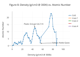 Figure 8 Density G Cm3 300k Vs Atomic Number Line