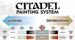 Citadel Painting System Chart Free Pdf Citadels Painting System Chart Download Spikey