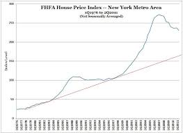 New York Housing Prices Chart Miami Coral Gables And New York Real Estate Fhfa House