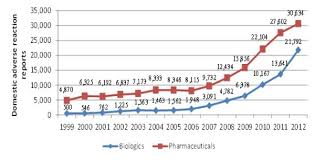 Evaluation of the Biologics Program 1999-2000 to 2012-2013 - Canada.ca