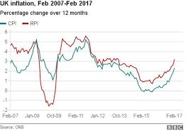 Uk Inflation Rate Leaps To 2 3 Bbc News