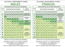 Alcohol Absorption Rate Chart 5 Height And Weight Chart And Body Mass Index Bmi