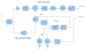 block diagram of the radio module radio block diagram communication system at Radio Block Diagram