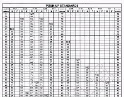 Army Pt Score Chart Males Navy Bca Chart Army Pt Test Score