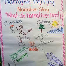 Writer S Workshop Anchor Charts Narrative Writing Anchor Chart Writers Workshop