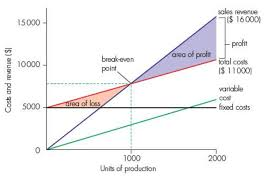 Break Even Chart 4 2 Costs Scale Of Production And Break Even Analysis