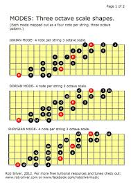 Guitar Note Scale Chart Pin On Modes