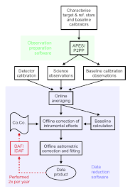Observation Chart For Students Flow Chart For An Observation