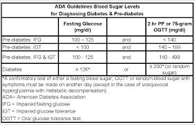 Blood Sugar Levels Data Visualization Online