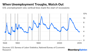 Federal Unemployment Rate Chart Flat Unemployment Rate May Signal Upcoming Recession Bloomberg