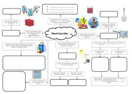 conduction convection radiation worksheet. conduction, convection and radiation mind map by miss patel - teaching resources tes conduction worksheet c