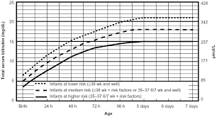 Bilirubin Levels Chart Uk Full Text Recent Advances In The Management Of Neonatal