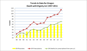 rises in oregon and switzerland care not killing promoting  rises in oregon and switzerland