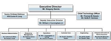 File Ita Organization Chart Jpg Wikimedia Commons