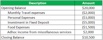 Bank Reconciliation Chart Bank Reconciliation Definition Top 6 Examples Of Bank