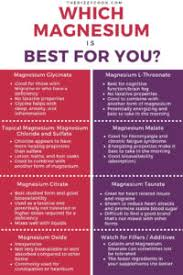 Magnesium Chart The Best Magnesium Supplements For Different Types Of