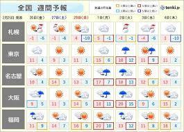 3 月 天気 予報