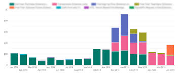 12 Essential Data Studio Visualizations For Paid Search