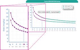 Dexmedetomidine Dose Chart Dexdomitor 0 1 Dog Sedative Cat Sedative Analgesic
