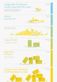 Banana Equivalent Dose Chart Radioactive Bananas Should We Stop Eating Them Steemit
