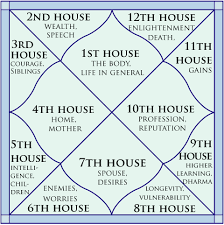 Learn To Read Kundli Chart The Twelve Houses In Kundli Their Meaning And Importance In