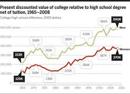 a high school diploma is pretty much useless these days the chart